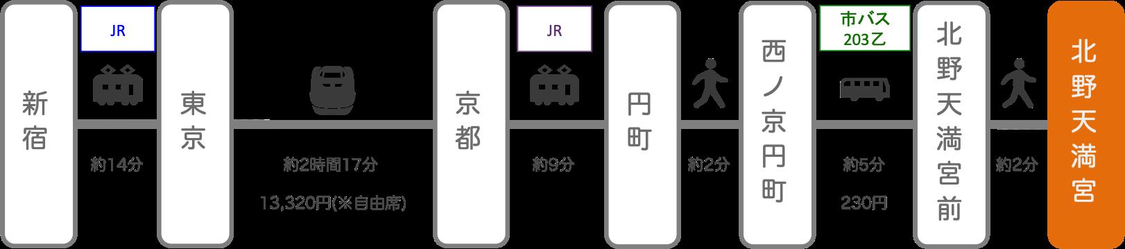 北野天満宮_新宿(東京)_新幹線