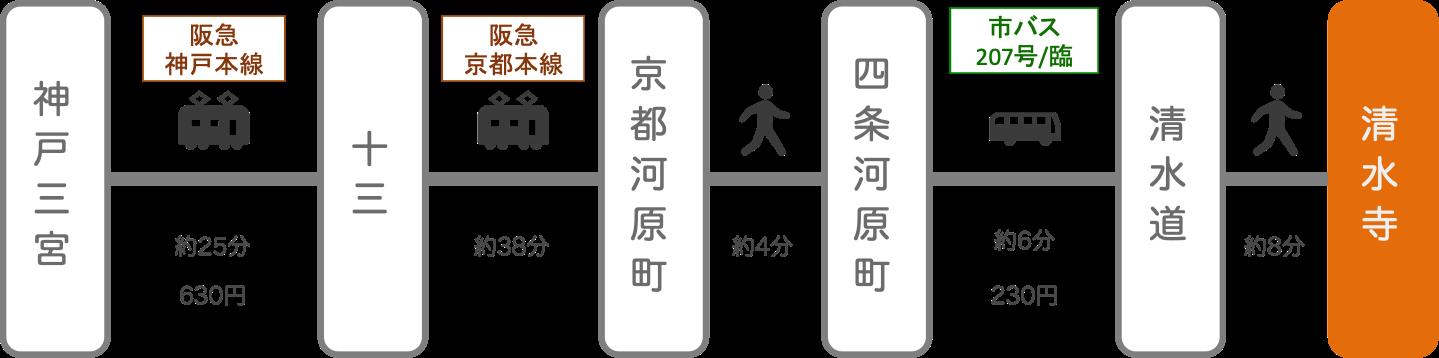 清水寺_三ノ宮(兵庫)_電車とバス