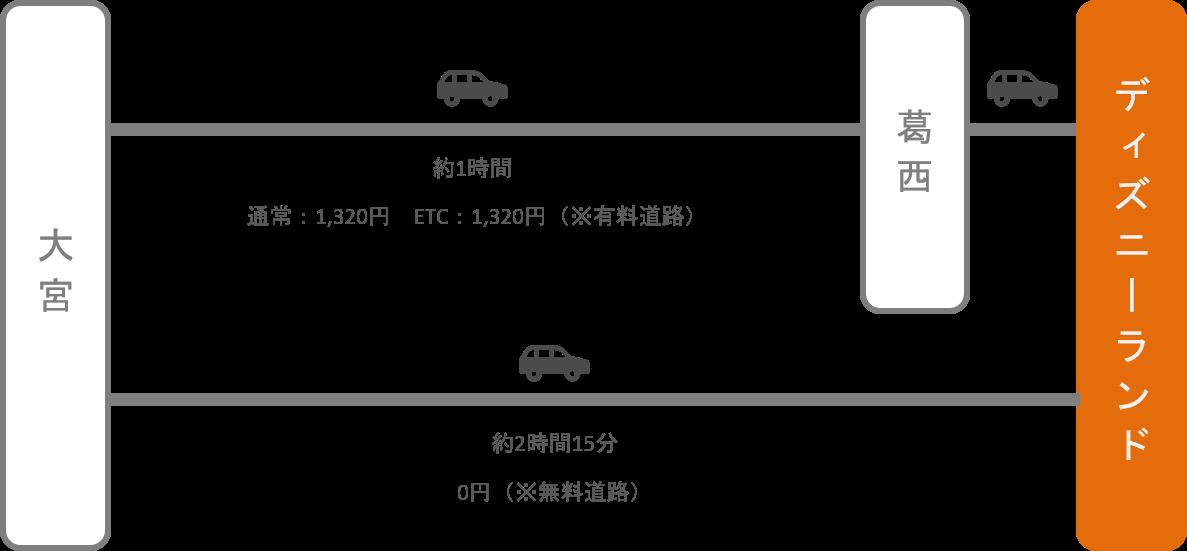 ディズニーランド_大宮(埼玉)_車