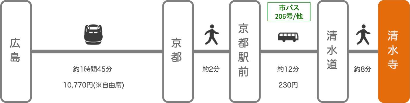 清水寺_広島_新幹線