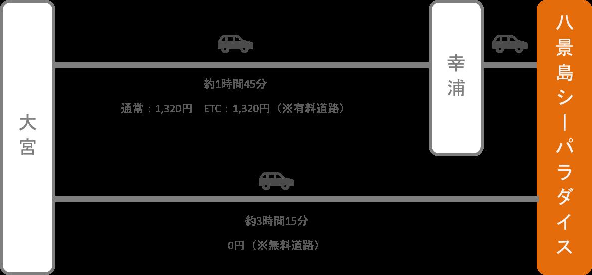 八景島シーパラダイス_大宮(埼玉)_車