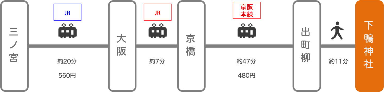 下鴨神社_三ノ宮(兵庫)_電車とバス