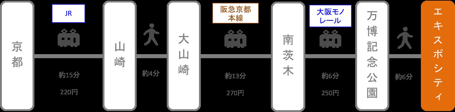 エキスポシティ_京都_電車