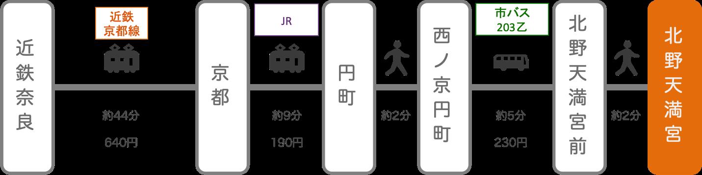北野天満宮_奈良_電車とバス