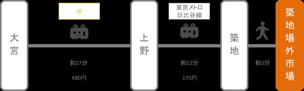 築地_大宮(埼玉)_電車