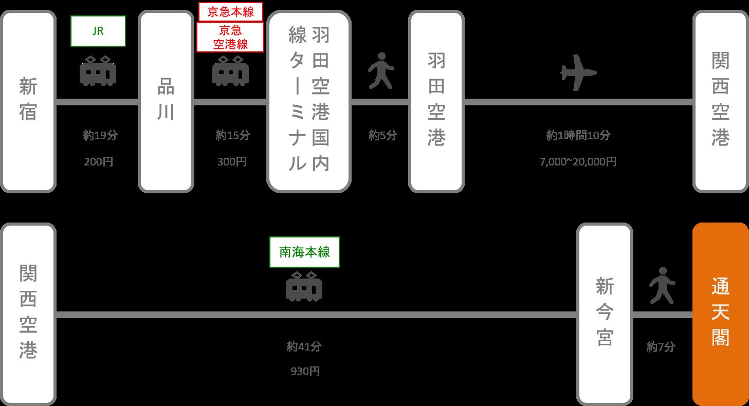 通天閣_新宿(東京)_飛行機