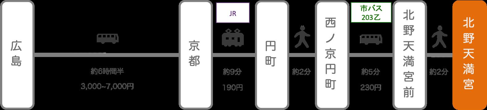北野天満宮_広島_高速バス
