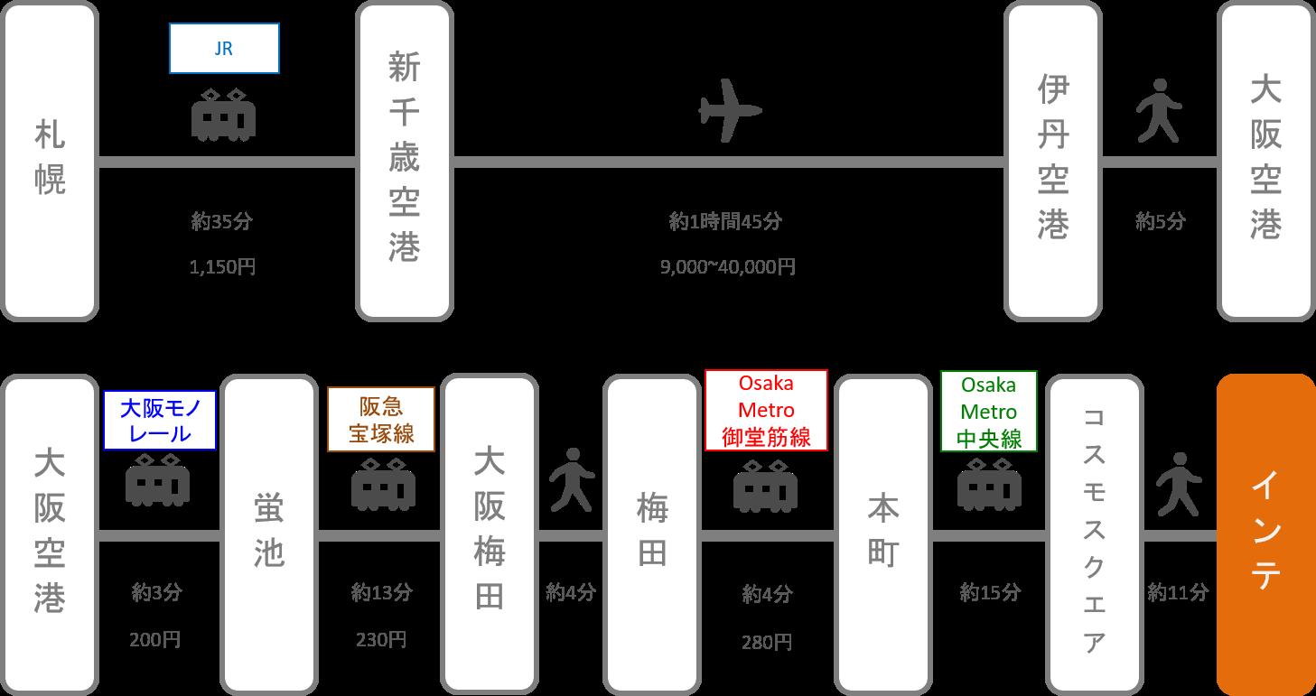 インテックス大阪_北海道_飛行機