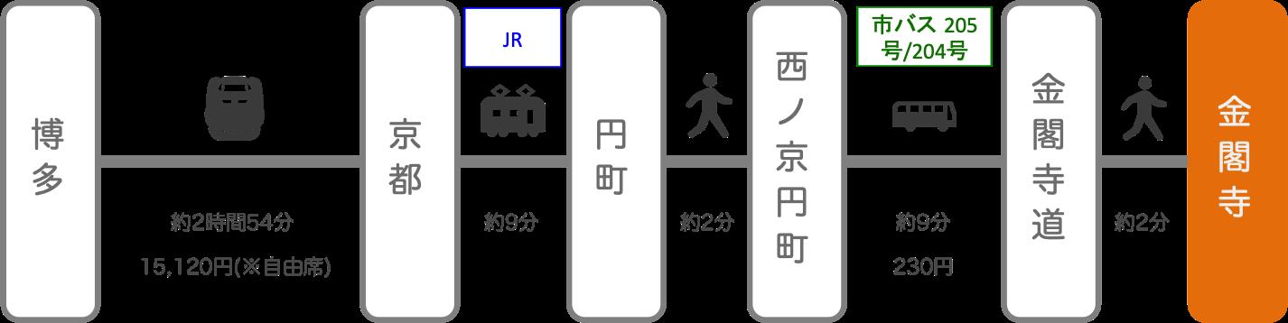 金閣寺_博多(福岡)_新幹線
