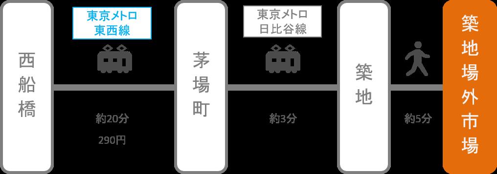 築地_西船橋(千葉)_電車