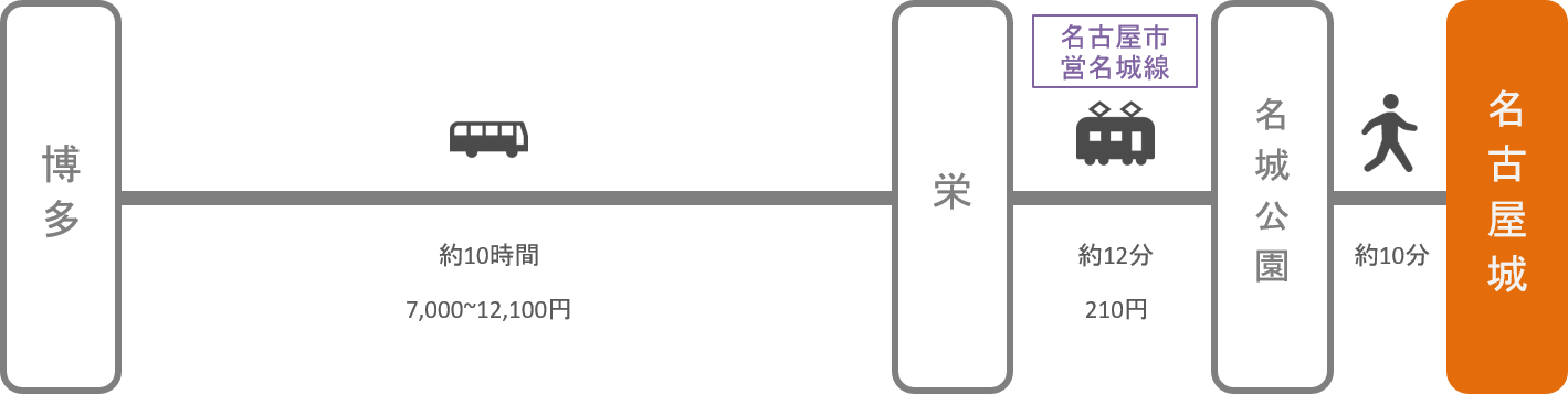 名古屋城_博多(福岡)_高速バス