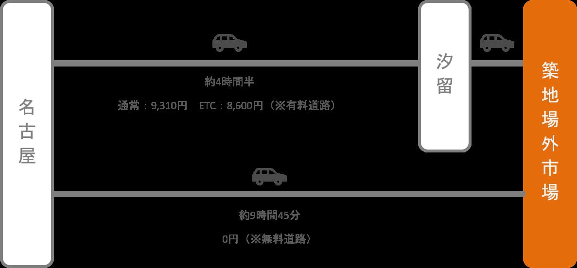 築地_名古屋(愛知)_車