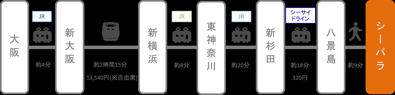 八景島シーパラダイス_梅田_新幹線
