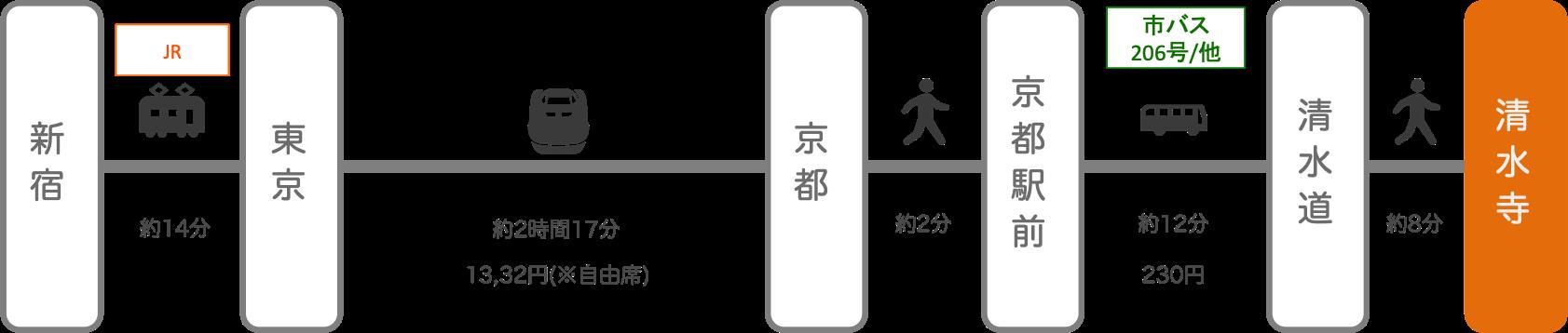 清水寺_新宿(東京)_新幹線