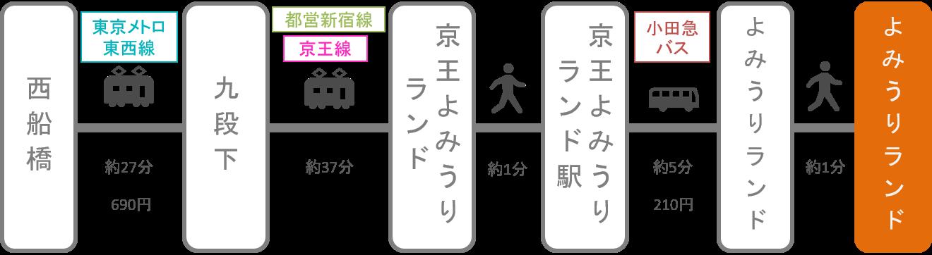よみうりランド_西船橋(千葉)_電車
