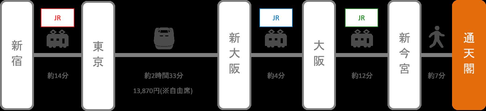 通天閣_新宿(東京)_新幹線