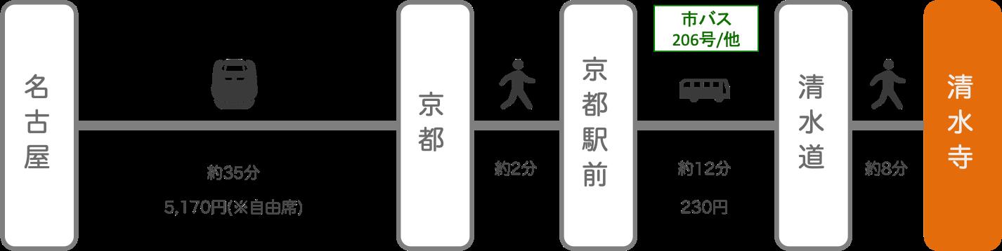 清水寺_名古屋(愛知)_新幹線