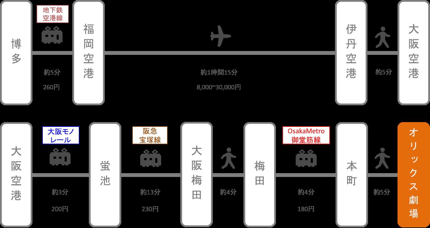 オリックス劇場_博多(福岡)_飛行機