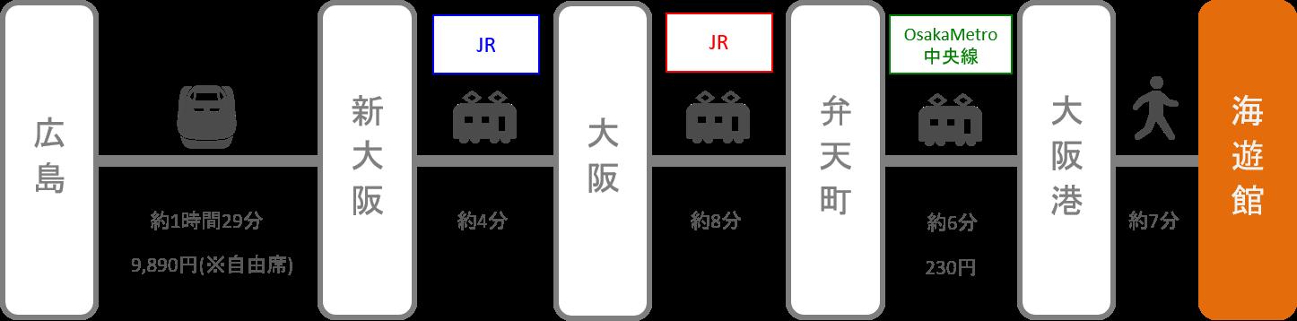 海遊館_広島_新幹線