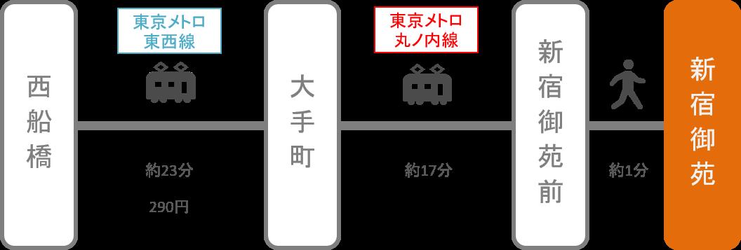 新宿御苑_西船橋(千葉)_電車