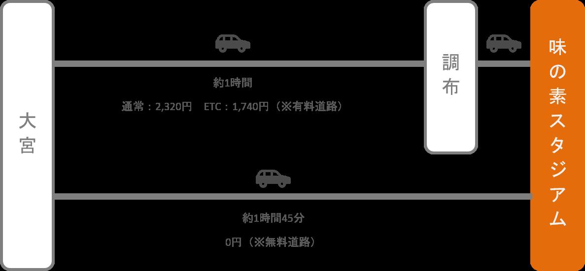 味の素スタジアム_大宮(埼玉)_車