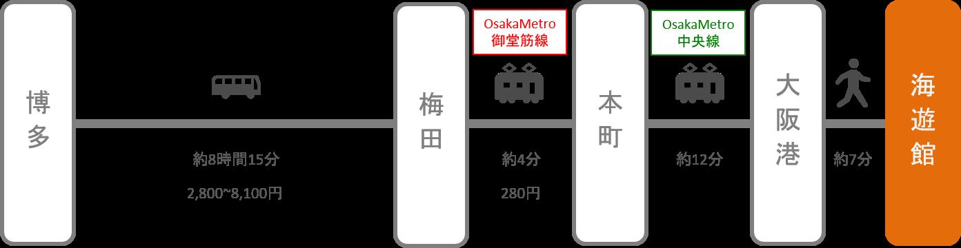 海遊館_博多(福岡)_高速バス