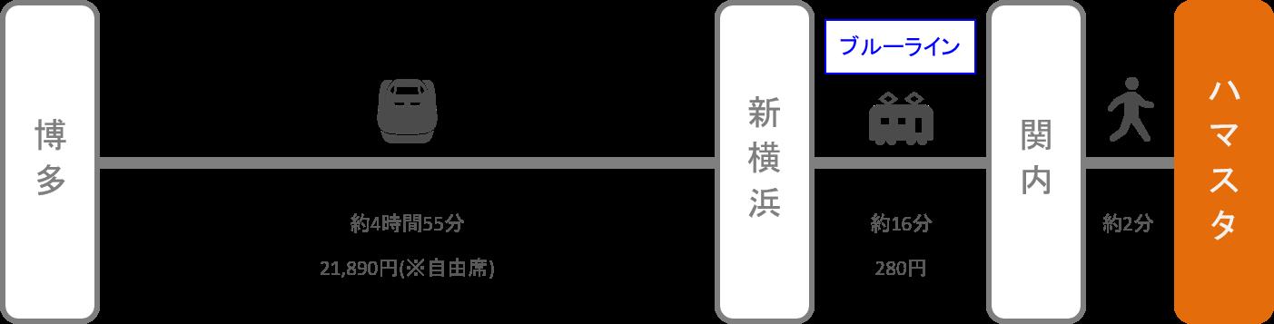 横浜スタジアム_博多(福岡)_新幹線