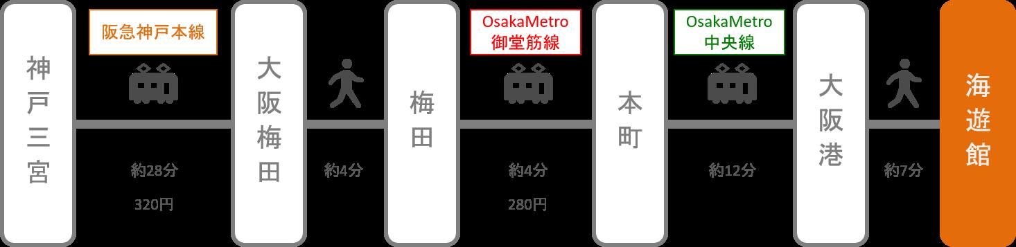 海遊館_三ノ宮(兵庫)_電車