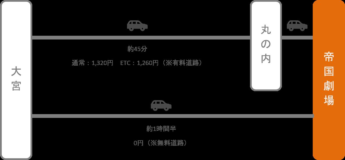帝国劇場_大宮(埼玉)_車