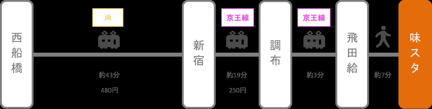 味の素スタジアム_西船橋(千葉)_電車