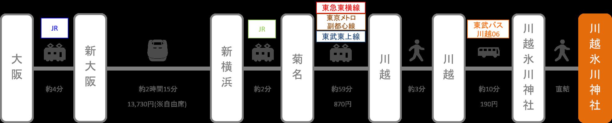 川越氷川神社_大阪_新幹線