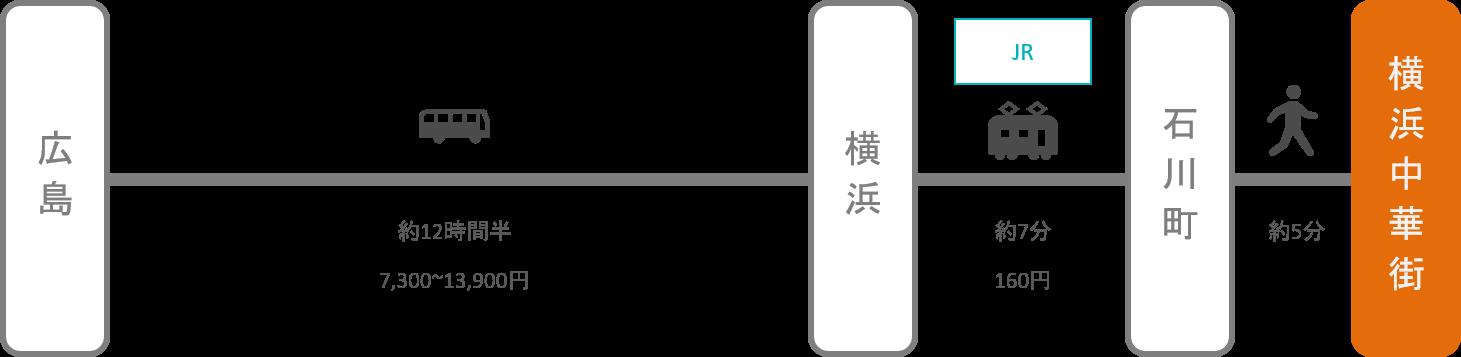 横浜中華街_広島_高速バス