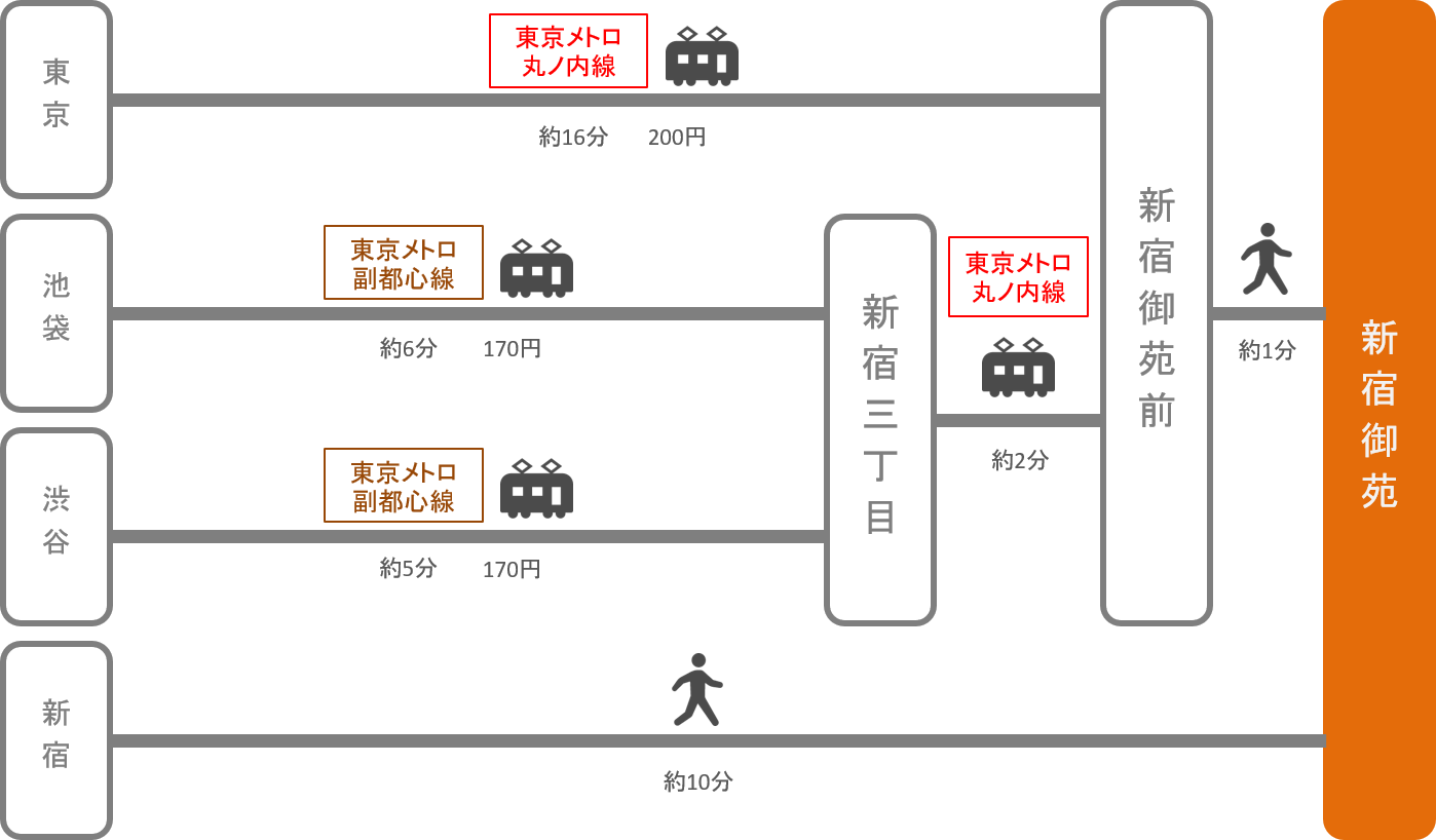 新宿御苑_東京都_電車