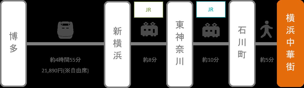 横浜中華街_博多(福岡)_新幹線