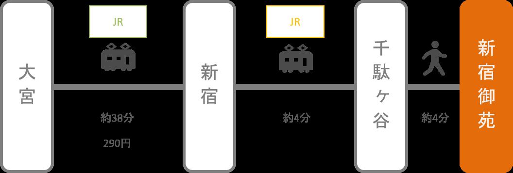 新宿御苑_大宮(埼玉)_電車