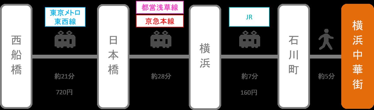 横浜中華街_西船橋(千葉)_電車