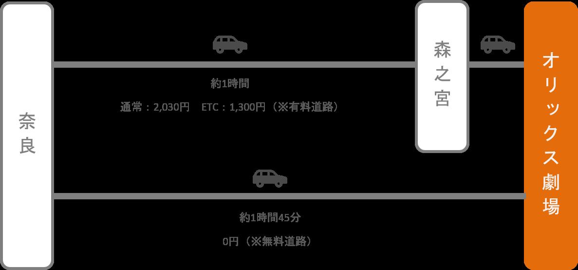 オリックス劇場_奈良_車