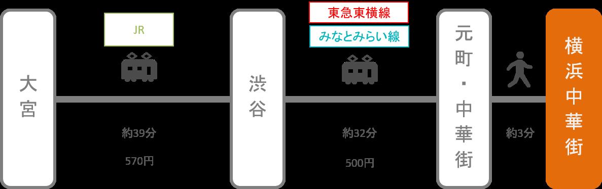 横浜中華街_大宮(埼玉)_電車