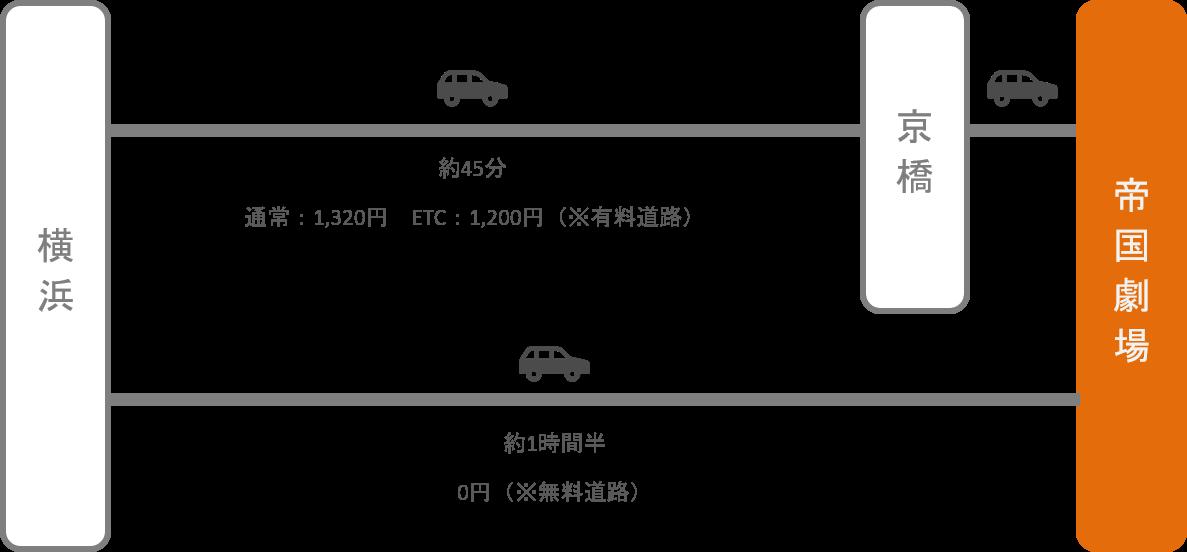 帝国劇場_横浜(神奈川)_車