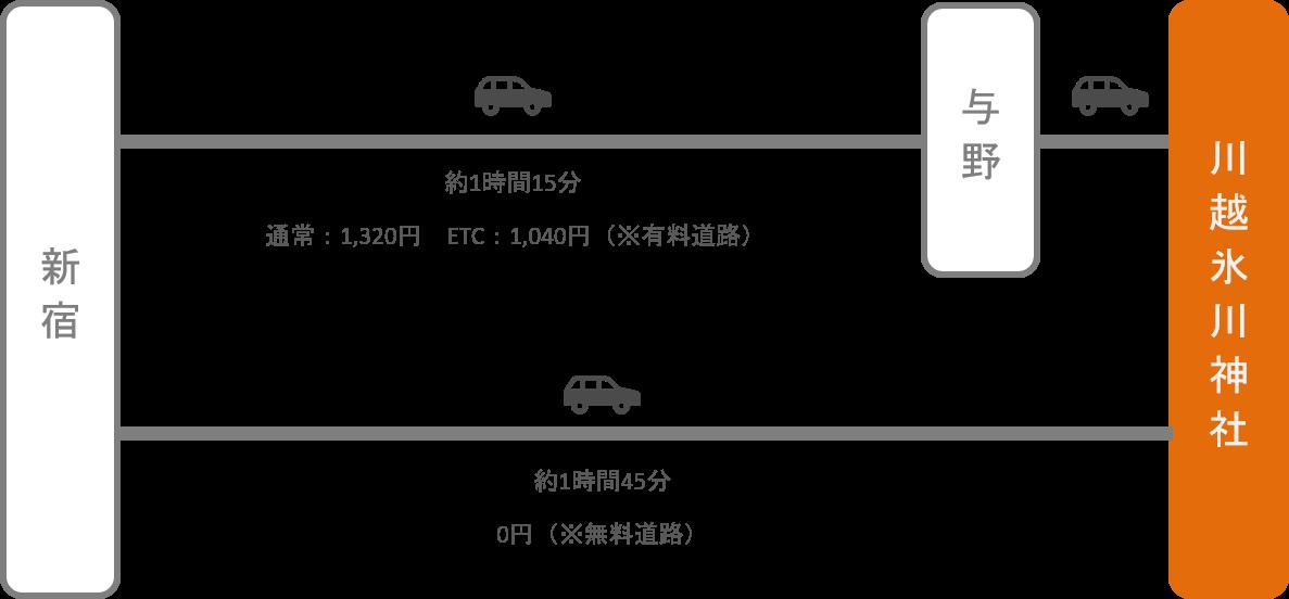 川越氷川神社_新宿(東京)_車