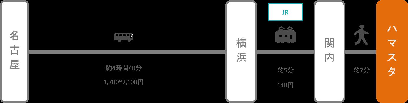 横浜スタジアム_名古屋(愛知)_高速バス