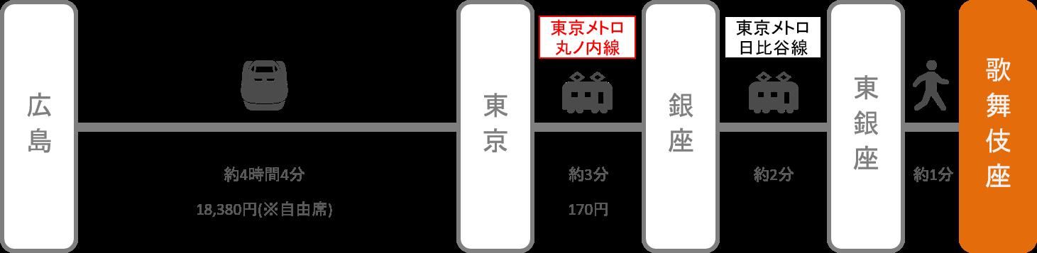 歌舞伎座_広島_新幹線