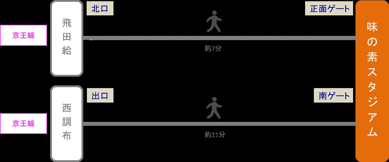 味の素スタジアム_最寄り駅