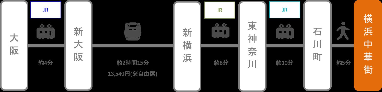 横浜中華街_梅田(大阪)_新幹線