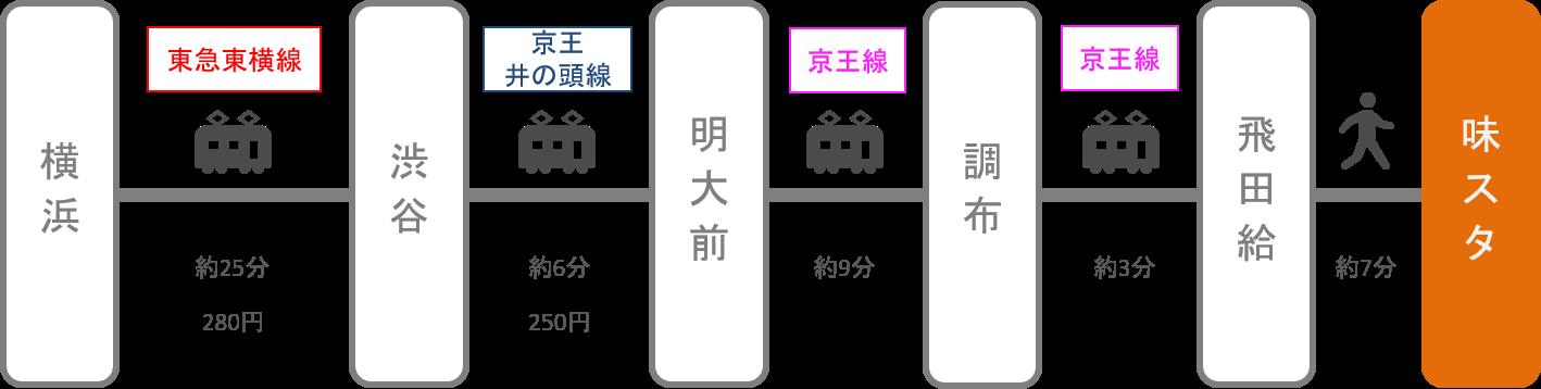 味の素スタジアム_横浜(神奈川)_電車