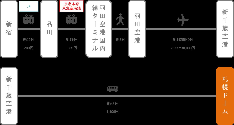 札幌ドーム_東京_飛行機