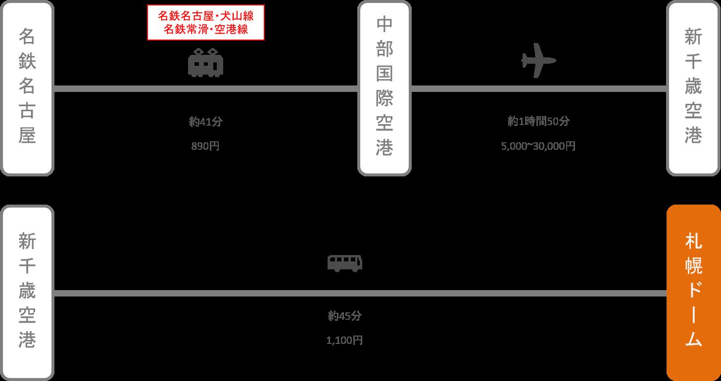札幌ドーム_名古屋(愛知)_飛行機