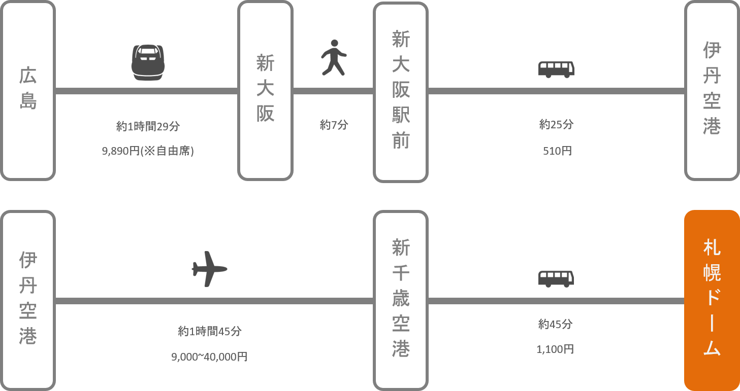 札幌ドーム_広島_飛行機