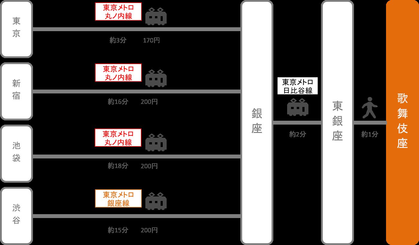 歌舞伎座_東京都_電車