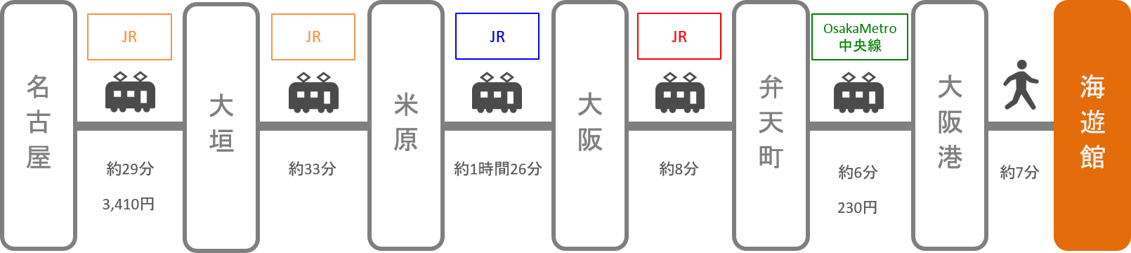 海遊館_名古屋(愛知)_電車